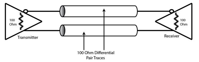 Characteristic Impedance - AiPCBA
